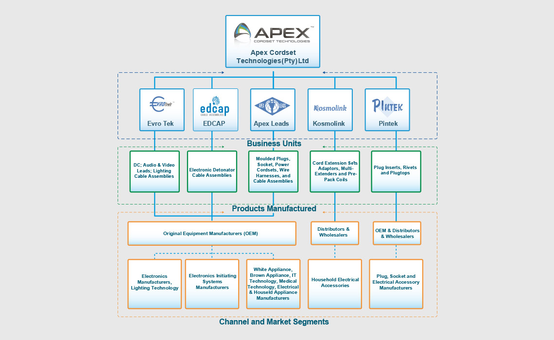 About Us Apex Wiring Solutions Ltd Division